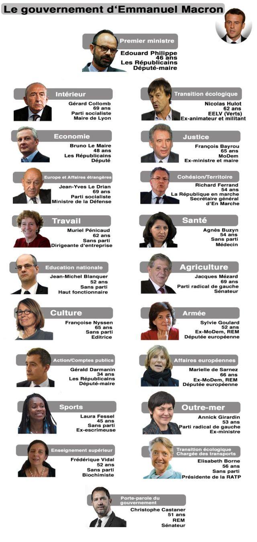 Macron ministeres